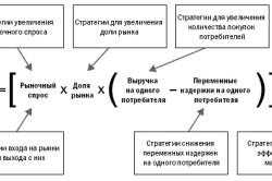 Схема вычисления чистой прибыли от маркетинга