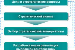 Основные этапы разработки стратегии организации