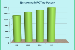 Рост МРОТ по годам