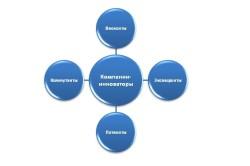 Инновационное стратегическое поведение организации