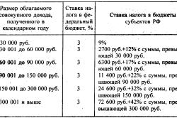 Пример рассчета подоходного налога