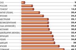 Размер подоходного налога в мире