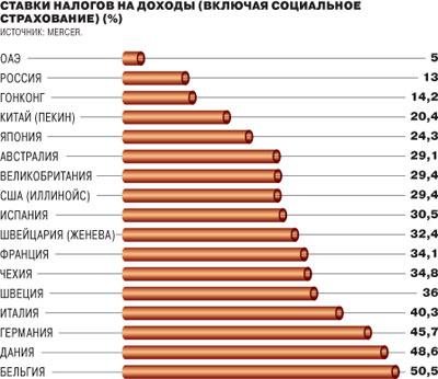нескольких Налоги в россии и сша помощью