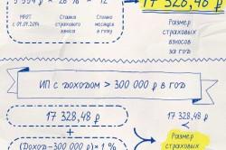 Система расчетов для разного размера доходов