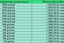 Минимальный размер оплаты труда начиная с 1 июля 2000 года