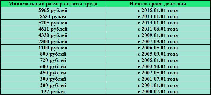 В Беларуси с г. подняли минимальную зарплату