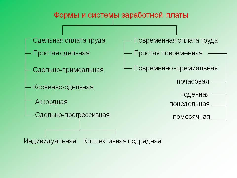 формы заработной платы реферат