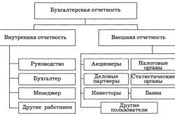 Структура бухгалтерской отчетности