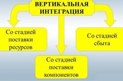 Виды вертикальной интеграции