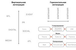 Виды интеграции предприятия
