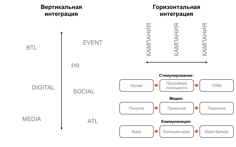 вертикальная интеграция в туризме