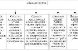 Схема расчета сдельной оплаты труда