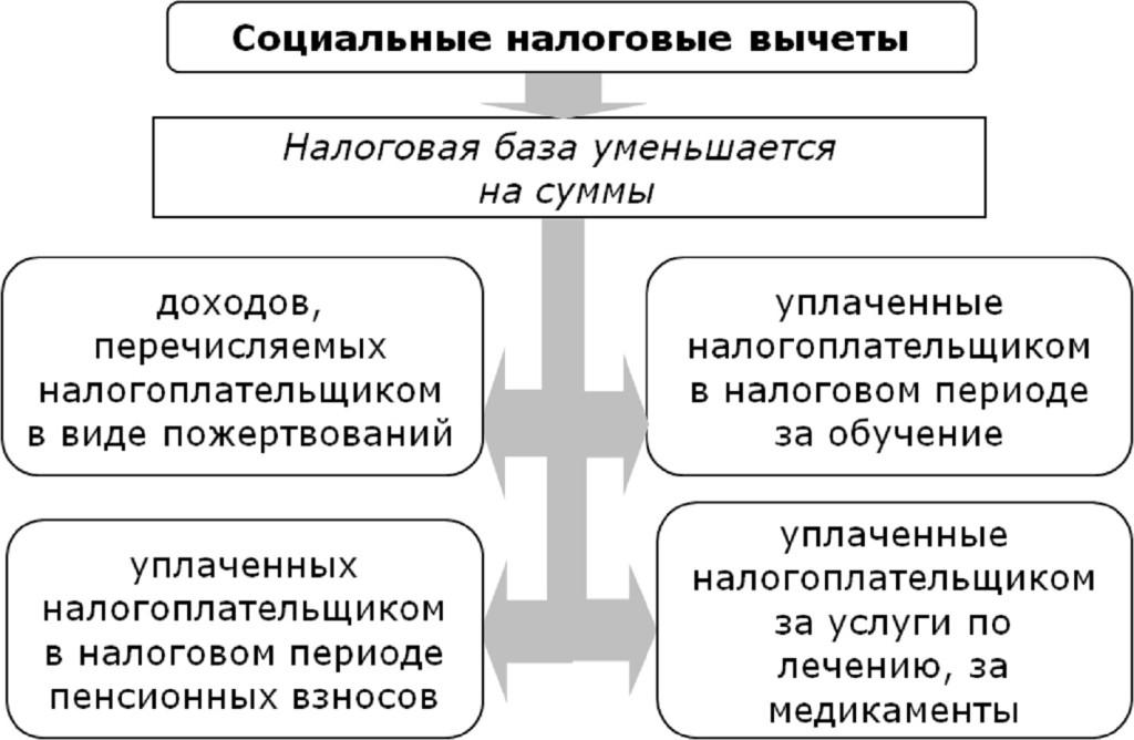 Налог вычеты по ндфл мини софт енвд