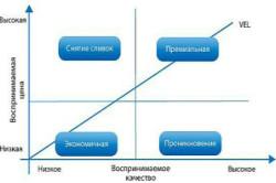 Классификация ценовых стратегий