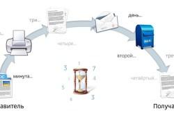 Преимущества электронной отчетности