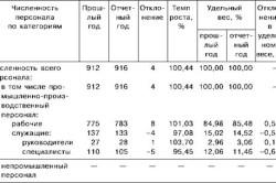 Анализ динамики и структуры численности работников предприятия