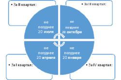 Порядок представления декларации