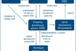 Схема работы кассового аппарата