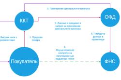 Схема работы с кассовым аппаратом