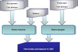Схема учета НДС