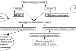Схема учетного процесса денежных документов