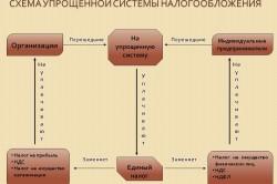 Схема УСН