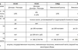 Сравнение систем налогообложения для ИП