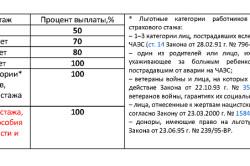Таблица процентов больничных выплат