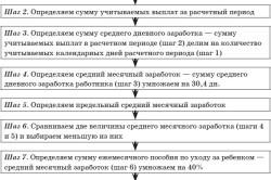 Алгоритм рашета пособия за полный календарный месяц