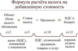 Формула расчета НДС