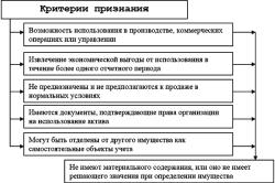 Критерии признания нематериальных активов