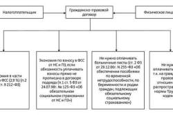 Налоговые риски заключения договора между физическим лицом и ИП