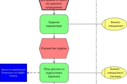 Подготовка данных для формы 2-НДФЛ