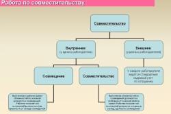 Разновидности работы по совместительству