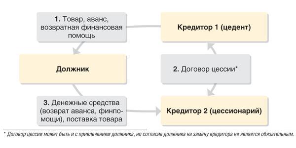 том Договор цессии для должника проводки осознании