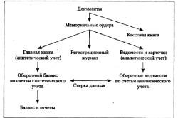 Схема документации бухгалтерского учета