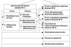 Схема информационных взаимосвязей форм бухгалтерской отчетности