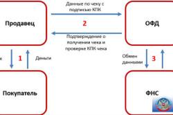 Схема передачи чека