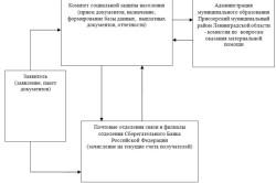 Схема предоставления материальной помощи