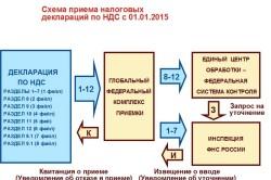 Схема приема налоговых деклараций по НДС