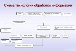 Схема технологии обработки информации