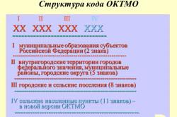 Структура кода ОКТМО