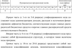 Структура кода бюджетной классификации