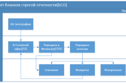 Схема учета БСО