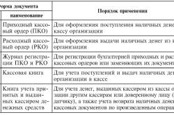 Первичные документы по учету кассовых операций
