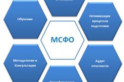 Структура МСФО