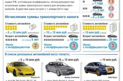 Транспортный налог на автомобили