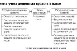 Схема учета денежных средств в кассе
