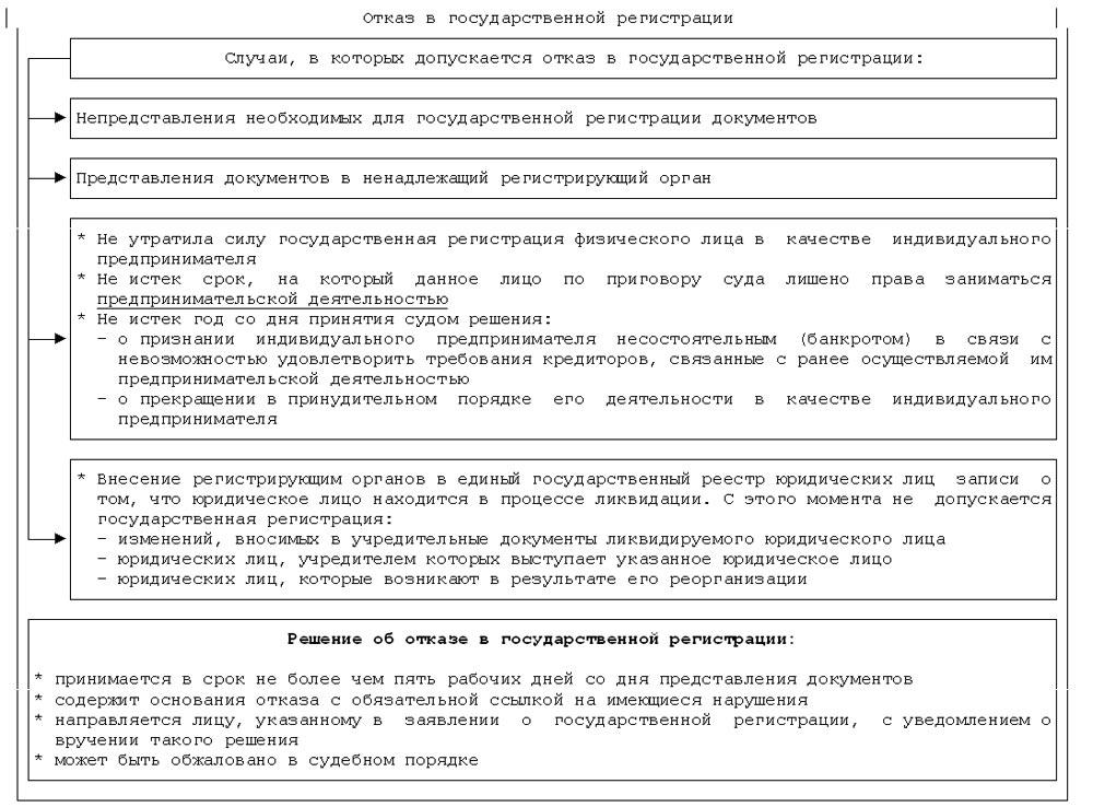 Порядок регистрации физических лиц ип версия электронной налоговой отчетности