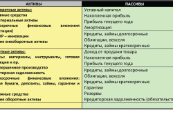 Изображение - Что такое отчетный период в бухгалтерской отчетности Aktivy-i-passivy-predprijatija-250x166